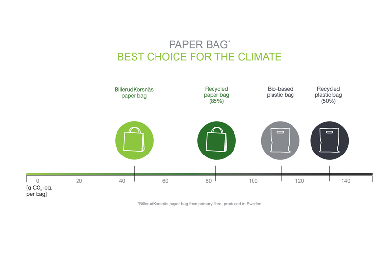 Which type of carrier bag is actually most eco-friendly ...