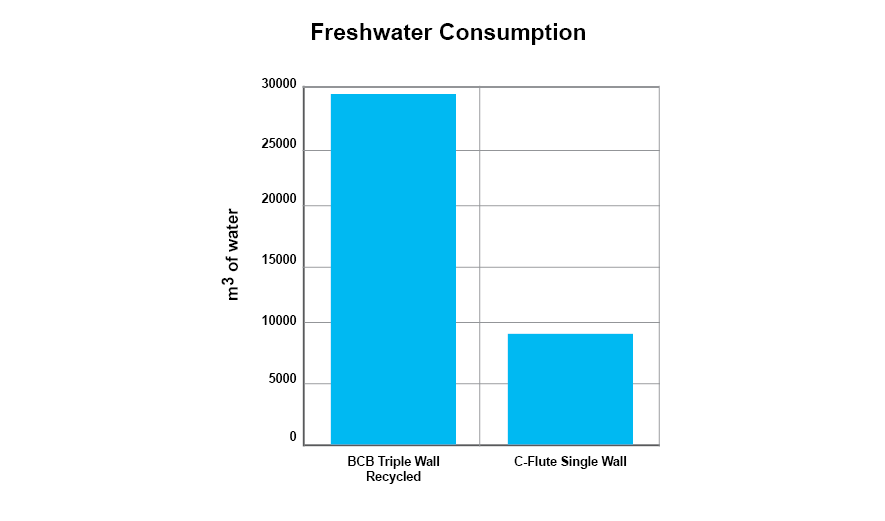 Environmental Tool_Varner_Water Triple to Single Comparison.png