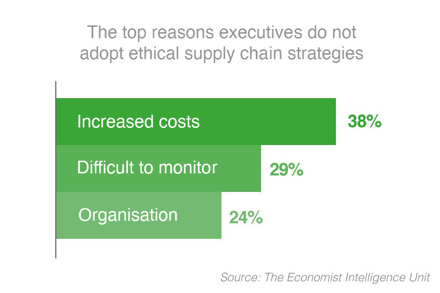 barriers-to-a-more-ethical-supply-chain.jpg