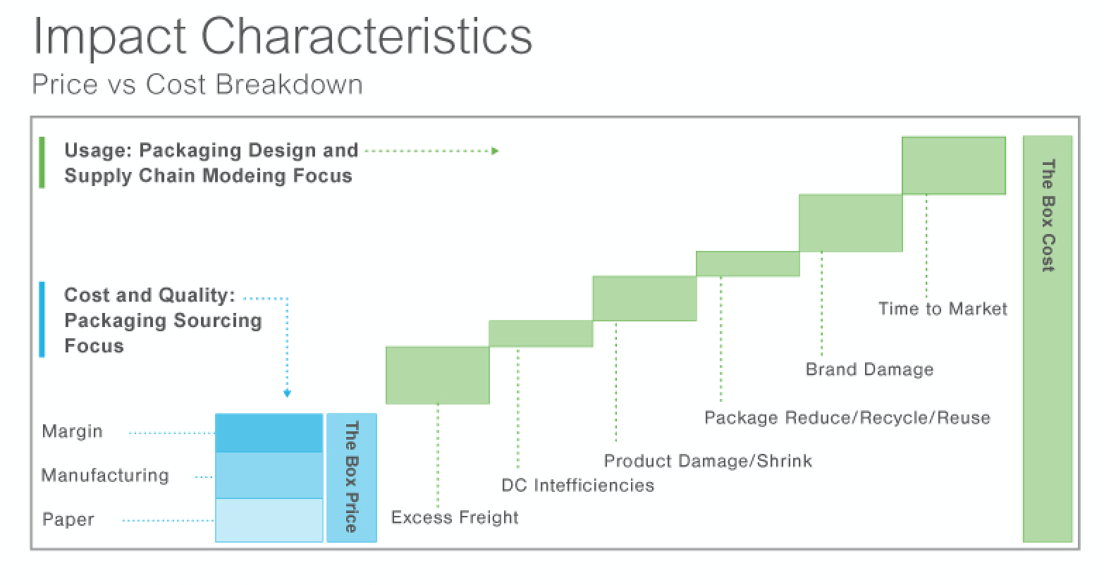 Impact Characteristics Price vs Cost Breakdown.png