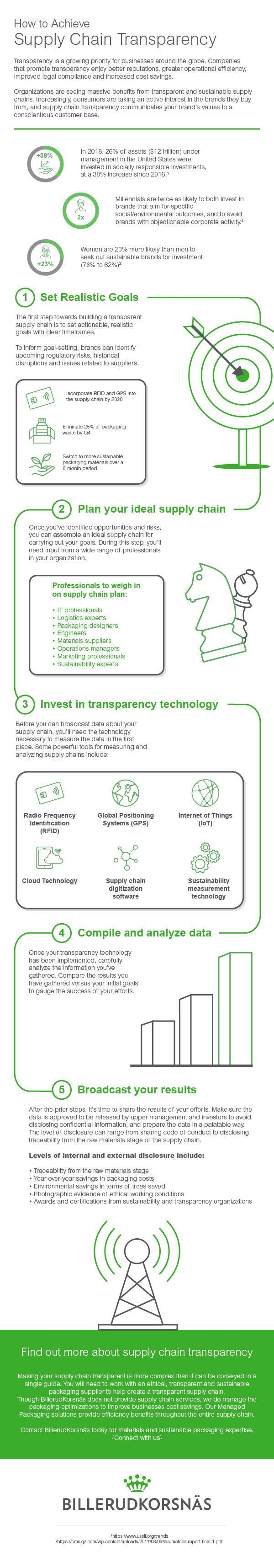 How to achieve supply chain transparency_v3.1.jpg