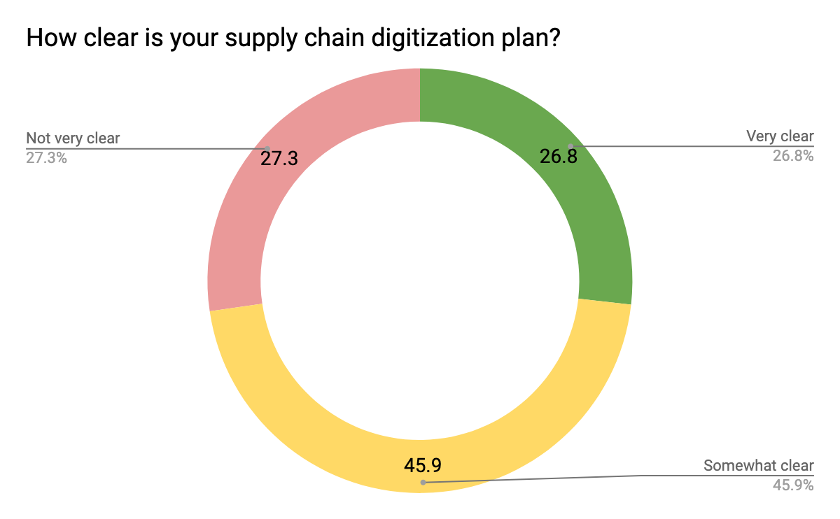 how-clear-is-your-supply-chain-digitization-plan.png