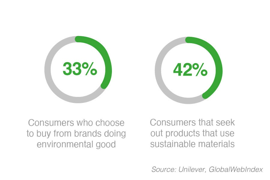 buying-from-ethical-brands-statistics (1).jpg