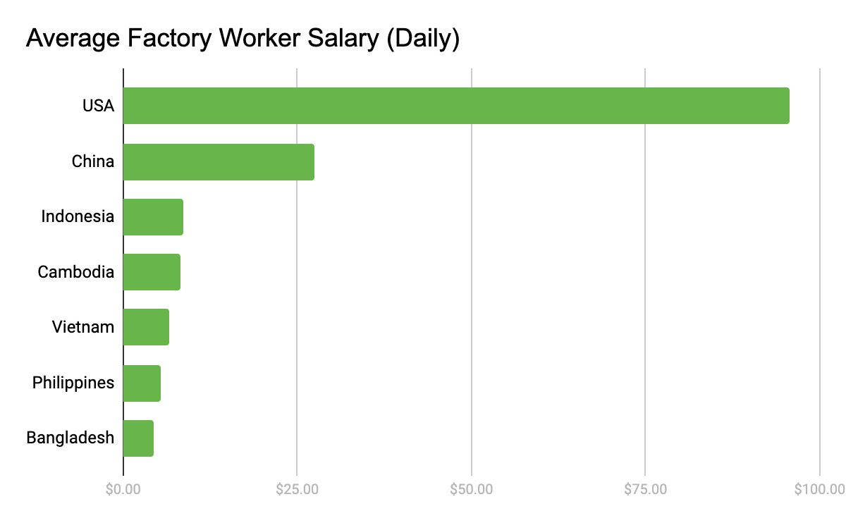 average factory worker salary daily.png