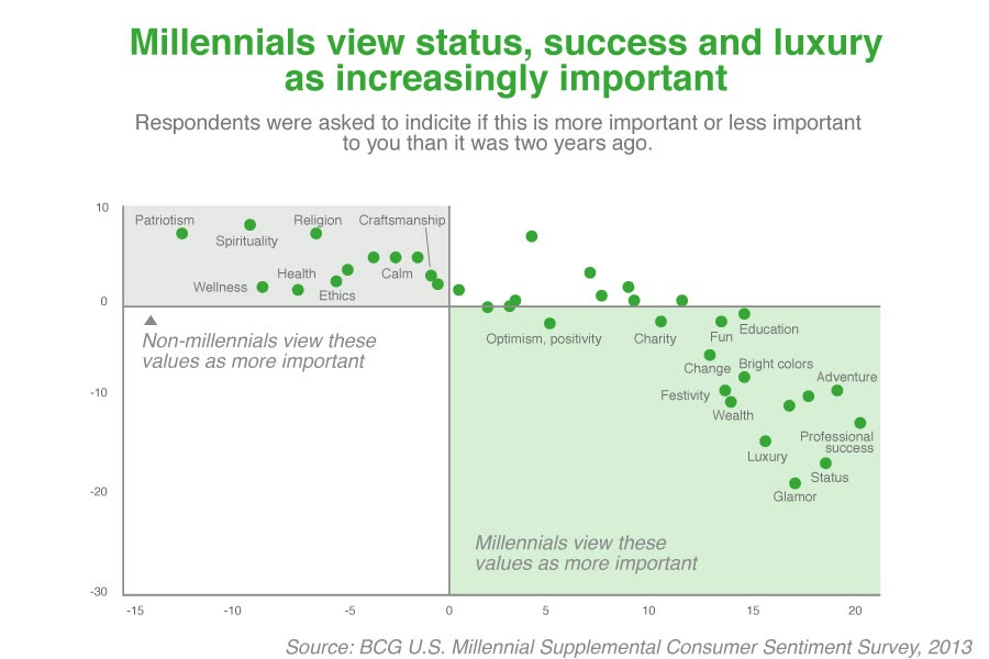 millennials-view-status,-success,-luxury,-and-consuming-as-increasingly-important.jpg