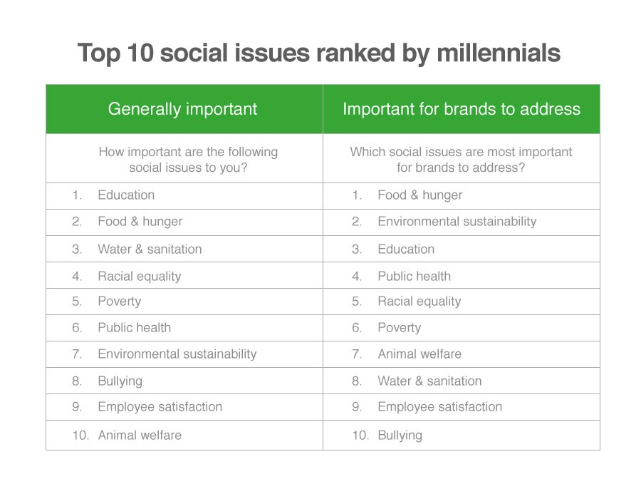 top-10-social-issues-ranked-by-millennials.jpg