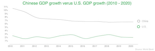 Chinese GDP growth versus US GDP growth 2010 - 2020.jpg