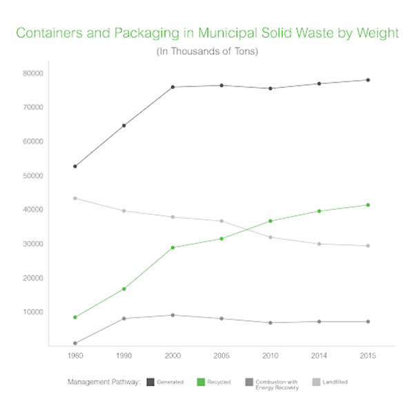containers-and-packaging-in-municipal-solid-waste-by-weight.jpg